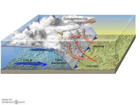 What Happens When Air Masses Meet