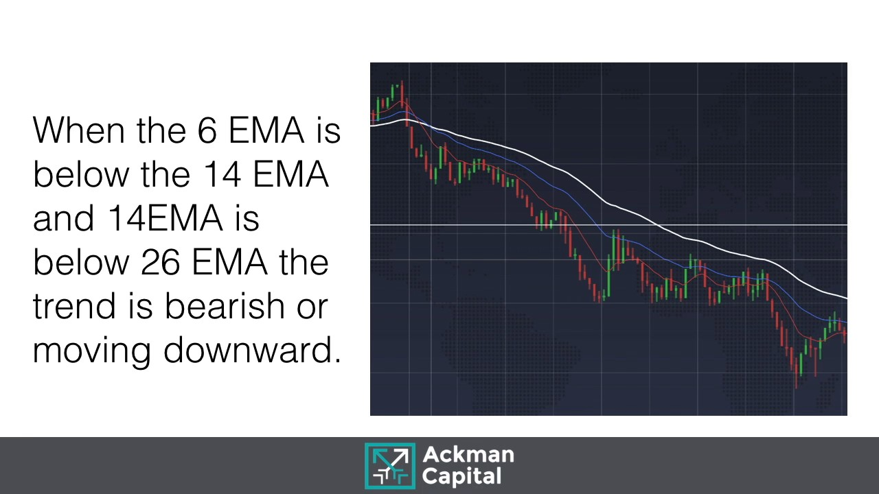 Ema strategy for binary options