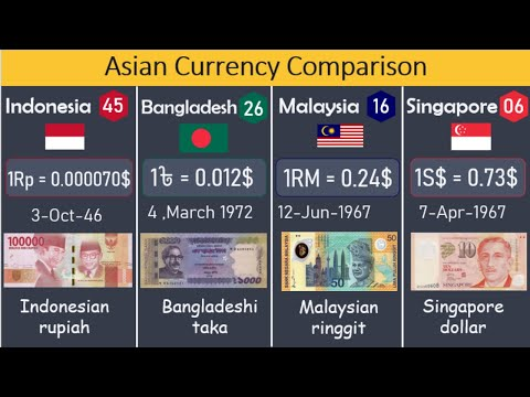Which ASIAN CURRENCY Is Most Powerful Against US Dollar   DWA