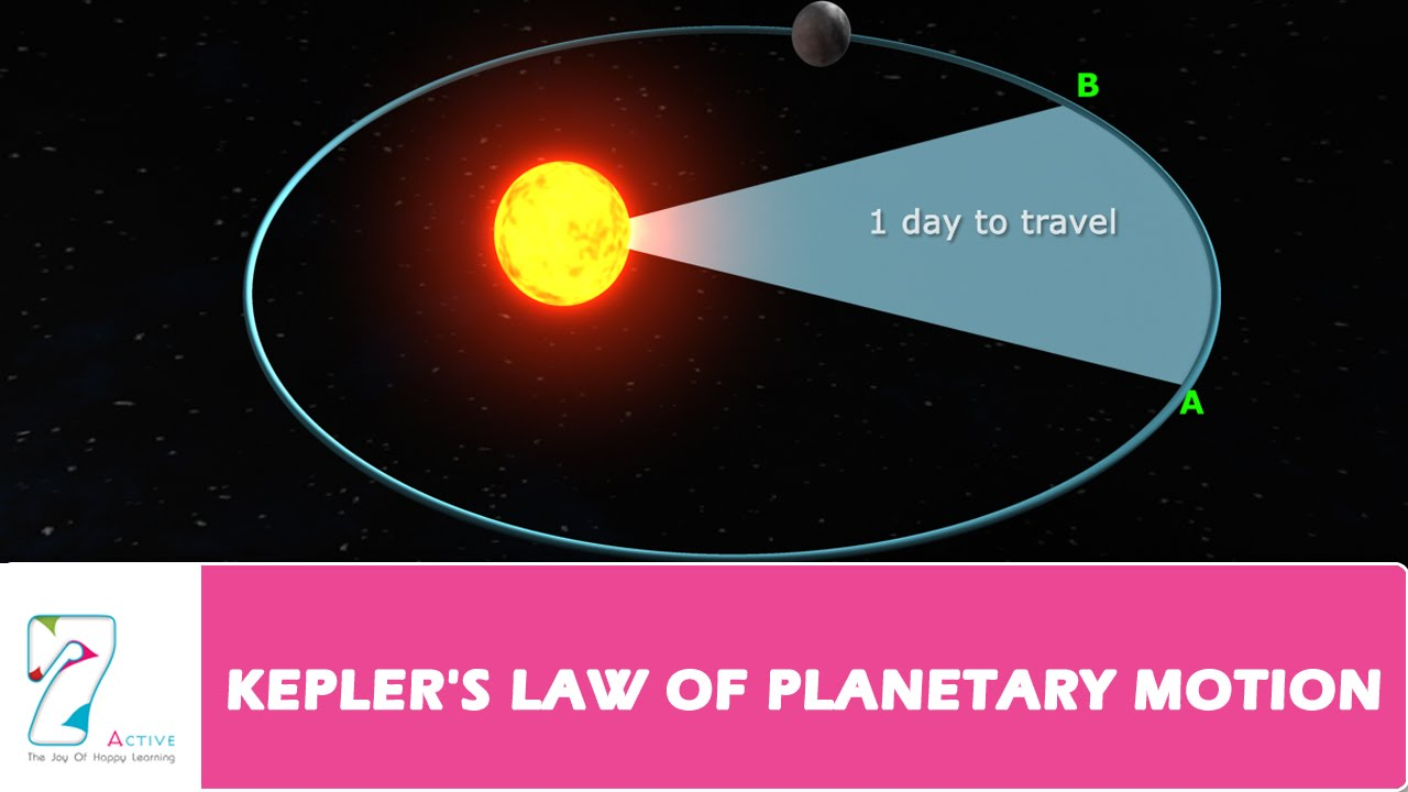 johannes kepler s three laws of planetary motion Johannes kepler found a simple way to say how the planets move kepler used three laws to say what form the path has and how fast the planet moves.