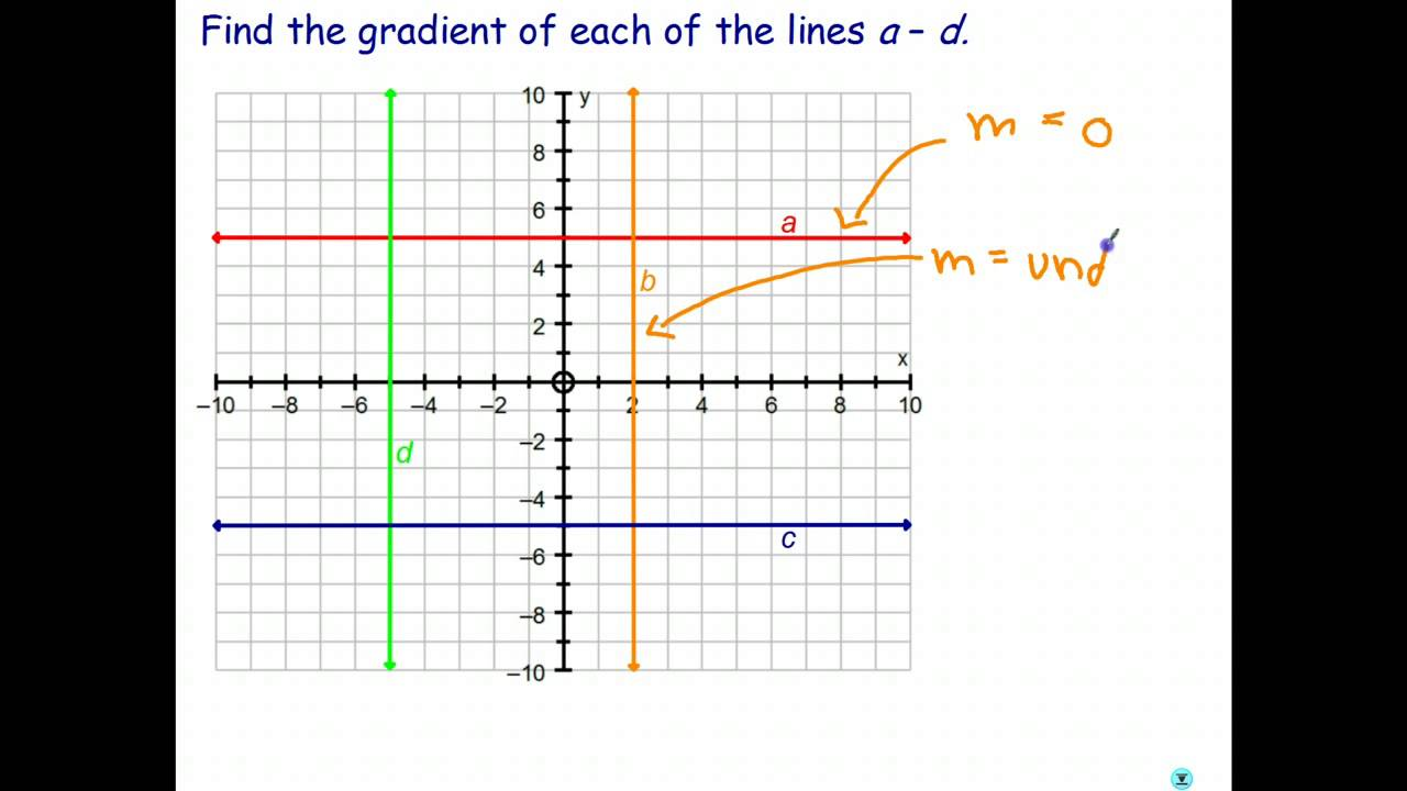 Worksheets Horizontal Line And Vertical Line gradient of horizontal and vertical lines youtube lines