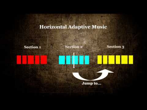 Vertical / Horizontal Adaptive Music in Wwise