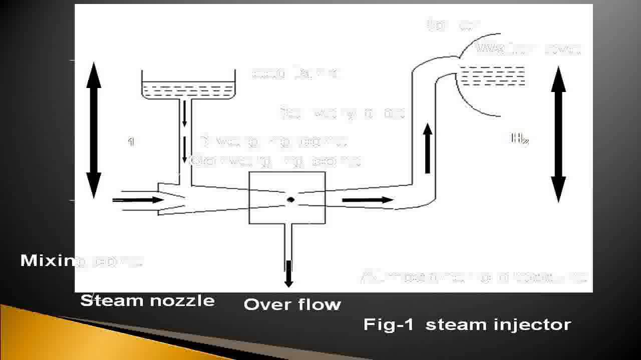 Steam injector youtube steam injector pooptronica Image collections