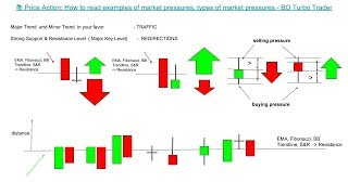 📚 Price Action: How to read market pressure examples, types of market pressures forex