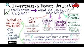 #WhiteboardFriday: Investigating Traffic Upticks