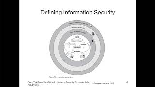 CompTIA Security+ - Chapter 01 - Intro to Security