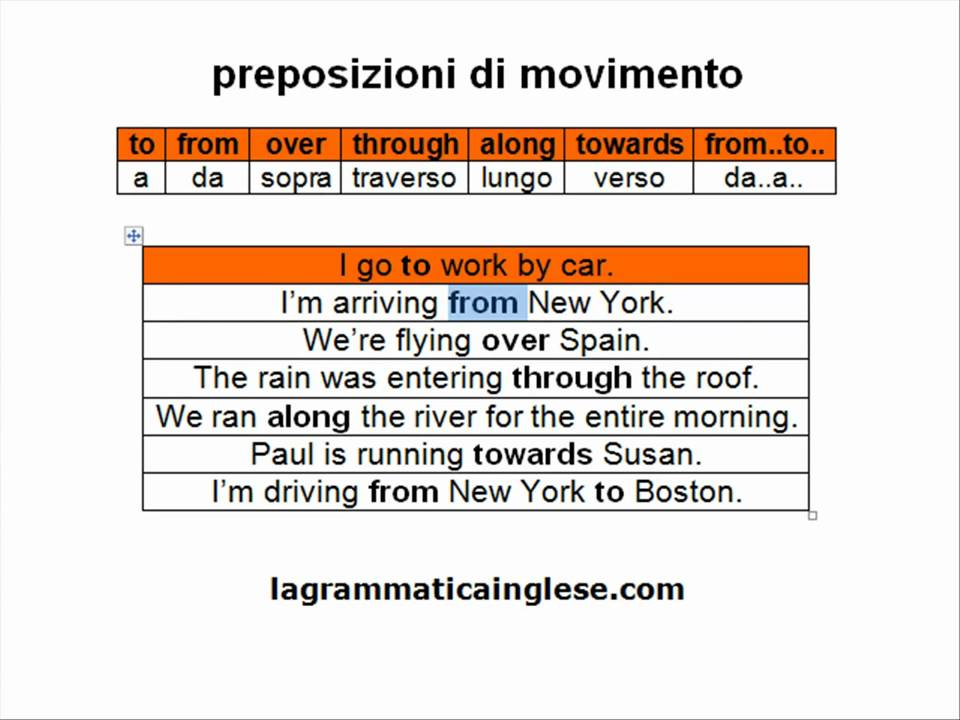 Corso di inglese preposizioni di movimento youtube for Complemento d arredo in inglese