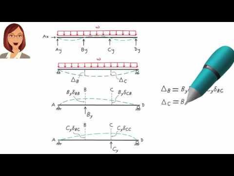 SA25: Force Method (Part 2)