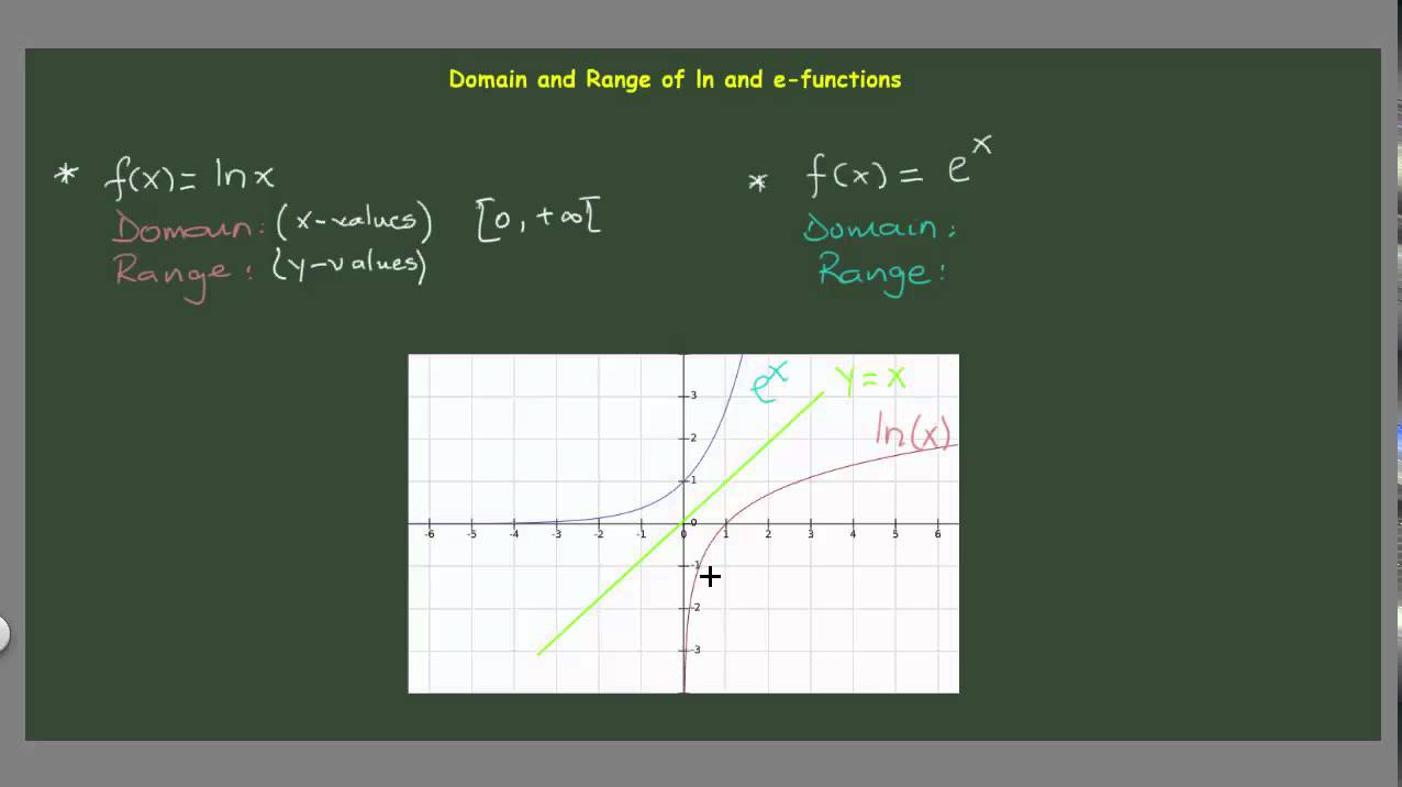 how to work out domain and range