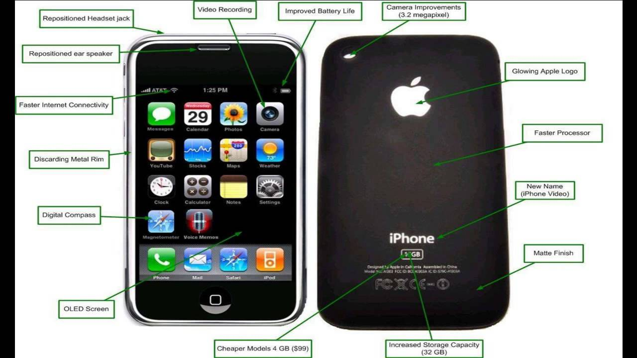 Diferencias Entre Iphone S Y