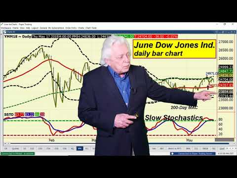 Ira Epstein's End of the Day Financial Video 5 17 2018