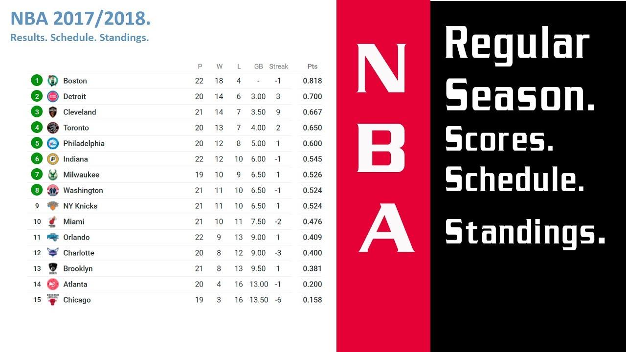Basketball. NBA 2017/2018. Regular Season. Scores
