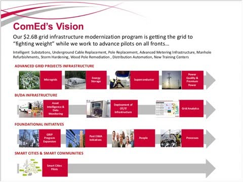 ComEd Laying the Groundwork for the Utility of the Future