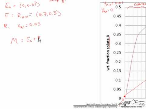 Partially Miscible Liquid-Liquid Extraction