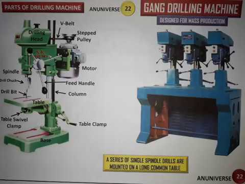 GANG DRILLING MACHINE (PARTS AND FUNCTIONS) - ANUNIVERSE 22