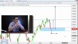 Forex Trading  What's the Secret