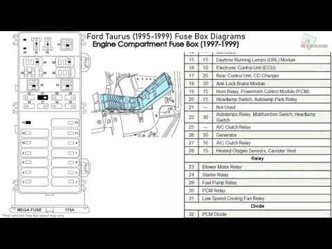 Ford Taurus (1995-1999) Fuse Box Diagrams - YouTube | 99 Ford Taurus Fuse Box Diagram |  | YouTube