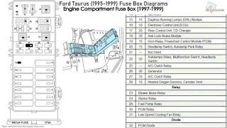 Ford Taurus 1995 1999 Fuse Box Diagrams Youtube