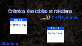 Relation entre les tables phpmyadmin - Jointures