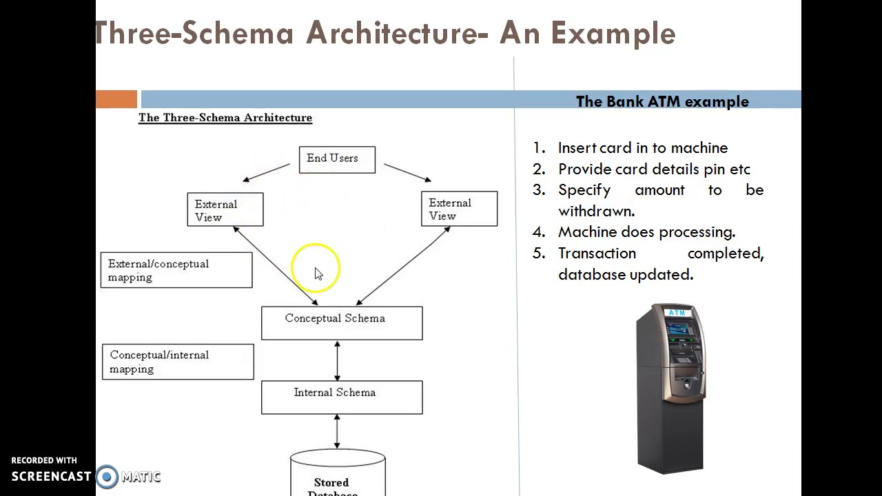 Three schema architecture youtube three schema architecture ccuart Choice Image