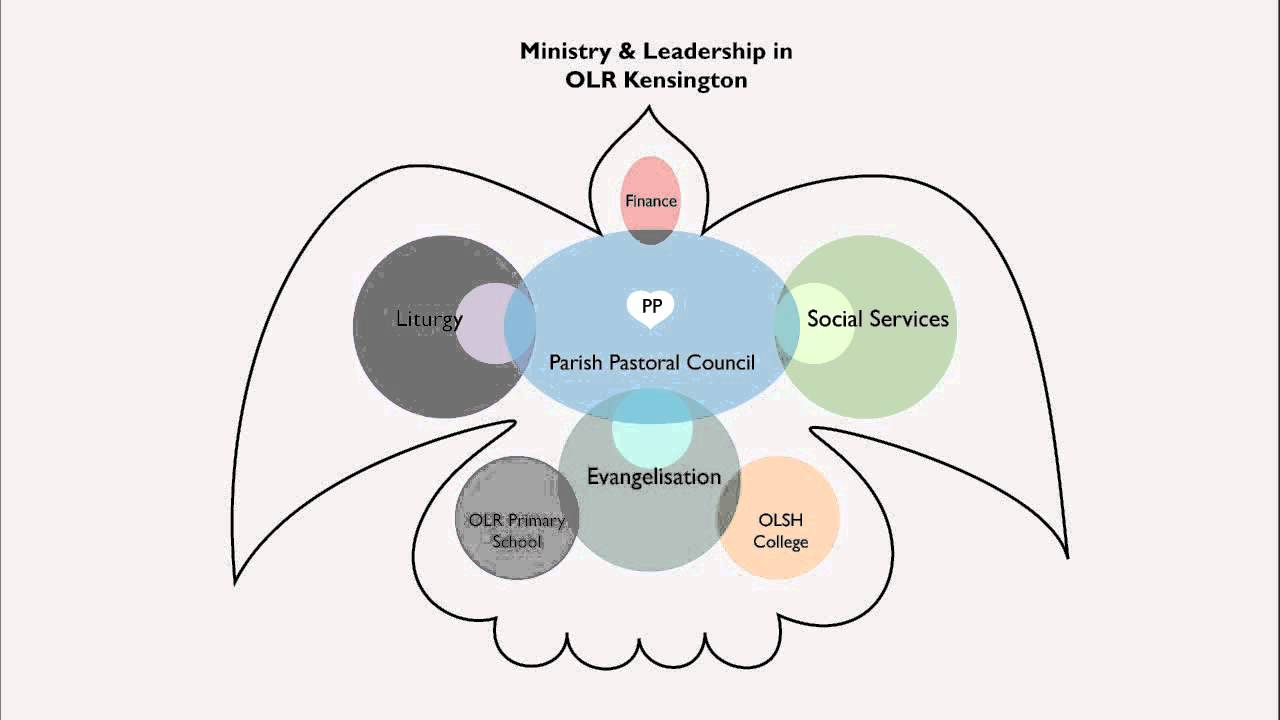 OLR parish Leadership model