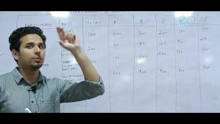 BCOM 4TH SEM Calicut University Cost Accounting Overheads