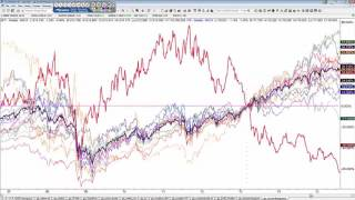 Why You Can Beat the Market More Easily Trading Sector ETFs