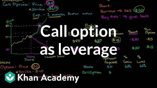 Call option as leverage | Finance & Capital Markets | Khan Academy
