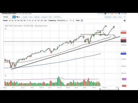S&P 500 and NASDAQ 100 Forecast February 21, 2020