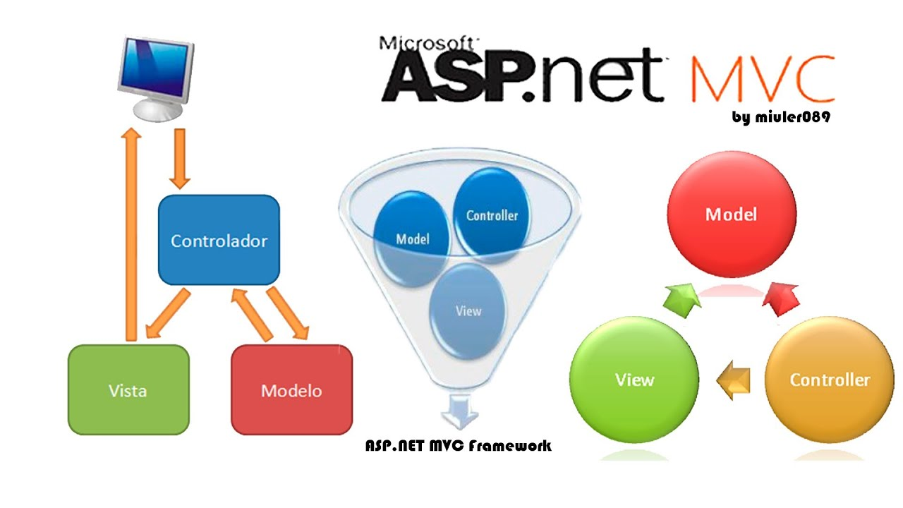ASP.NET MVC - A Preferable Option for Today