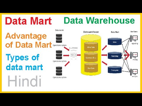 What Is Data Mart In Hindi | Advantage Of Data Mart | Types Of Data Mart