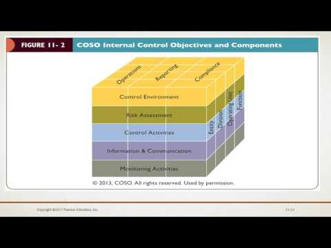 Auditing and Assurance Services Chapter 11 (Internal Control and COSO Framework)