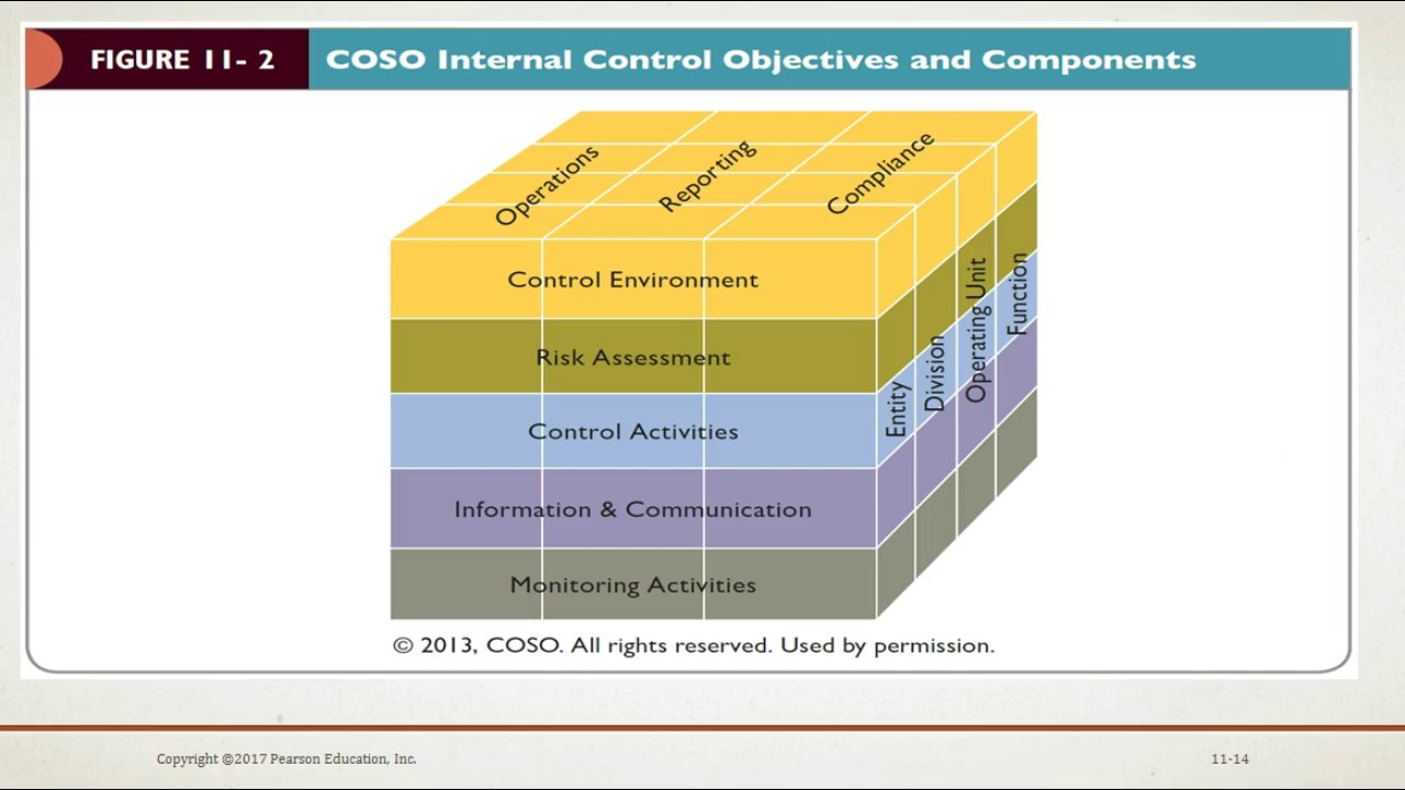 auditing effective internal control Business process review internal control principles scorecard guiding principles organization charts annual financial reports roundtable discussions.