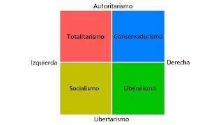 ¿CUÁL ES TU IDEOLOGÍA POLÍTICA? (EL ESPECTRO POLÍTICO)