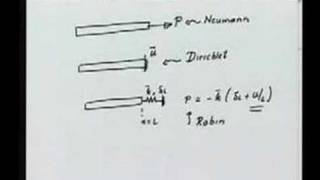 Module 4 lecture 3 Finite Element Method