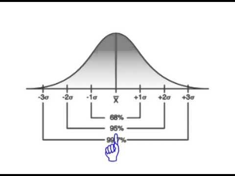 Understanding Standard Deviation in Trading