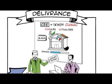 Comment fonctionne le dispositif des Certificats d'Economie d'Energie