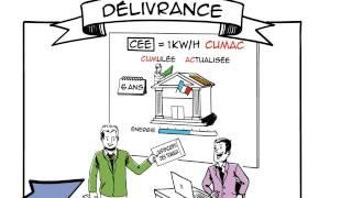 Comment fonctionne le dispositif des Certificats d'Economie d'Energie (CEE)