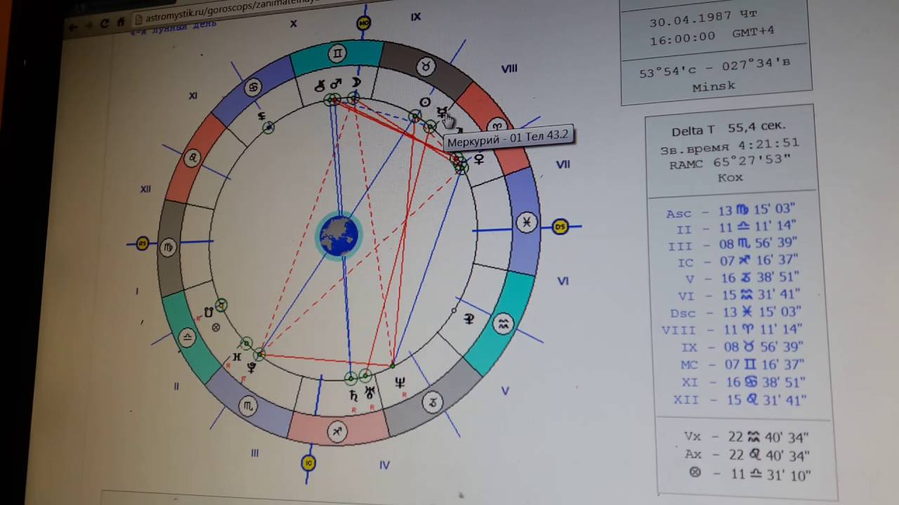 Астрология показатель сексуальности