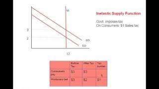 (microeconomics): Supply Function and Taxes