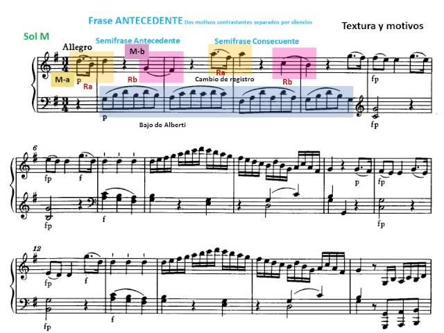 La estructura periódica 7: Resumen | musicnetmaterials