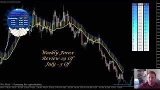 Weekly Forex Review 29 Of July   3rd Of August 2018 - By Vladimir Ribakov