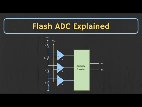 Flash ADC (Parallel ADC) and Half-Flash ADC Explained