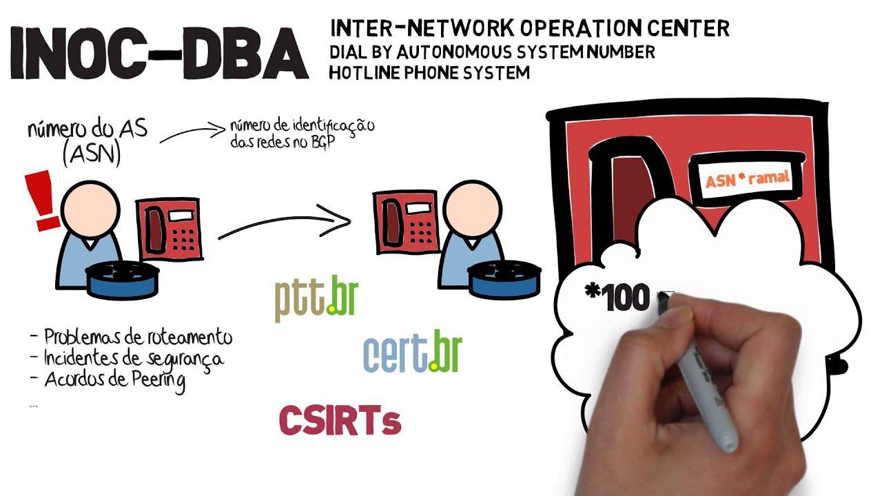 NIC br - Núcleo de Informação e Coordenação do Ponto BR