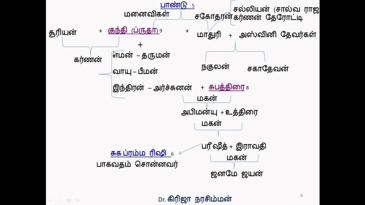 Mahabharatha Family Tree Part Ii