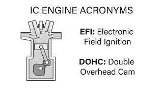 Mechanical Engineering Thermodynamics - Lec 15, pt 4 of 5: IC Engine Acronyms