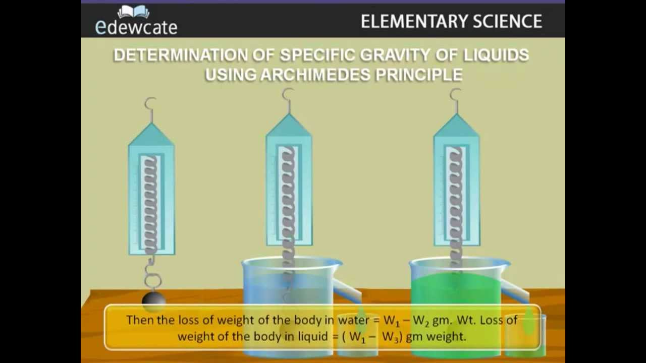 archimedes' principle and specific density Archimedes' principle is that an object totally or partially immersed in a fluid one of which is the determination of density and specific gravity.