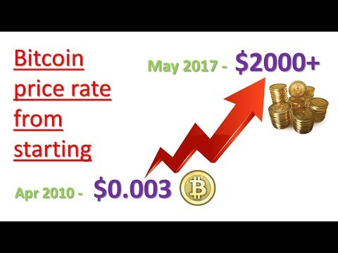 Bitcoin price rate from starting