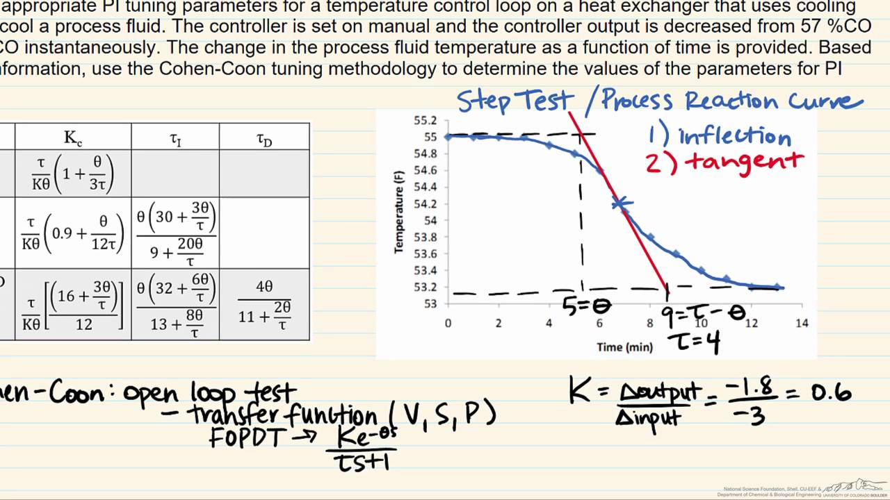 Cohen-Coon Tuning (Process Reaction Curve)