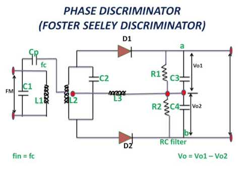 LEARN AND GROW !! Phase discriminitor !